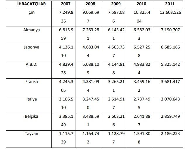 cam ihracatçısı ülkeler